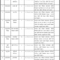 Ministry of Social Development Province No. 2 Vacancy