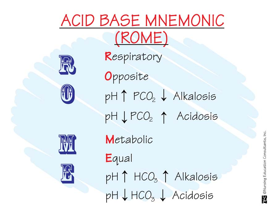 Doing ABG Interpretation Easily By ROME Method