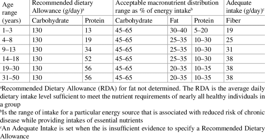 Food for muscle gain and RDA microelectronics